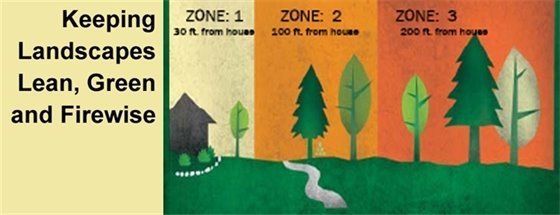 Fire Zones 1, 2 and 3 in a home landscape