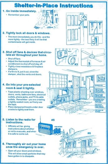 Shelter In Place instructions with images of taping door, plastic over windows and taping, turning outside air source off, go to a room with least outside vents and windows, bring radio, cell phone, ability to charge these items, water and snacks.
