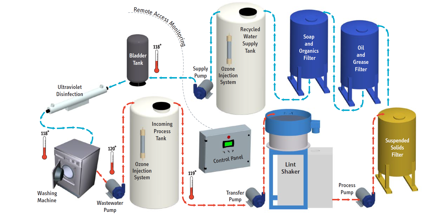 Aquarecyle graphic of recycling process
