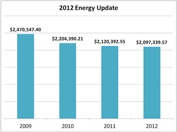 2012 Energy Update Graph