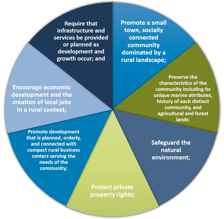 Key Peninsula Community Plan Vision Statement