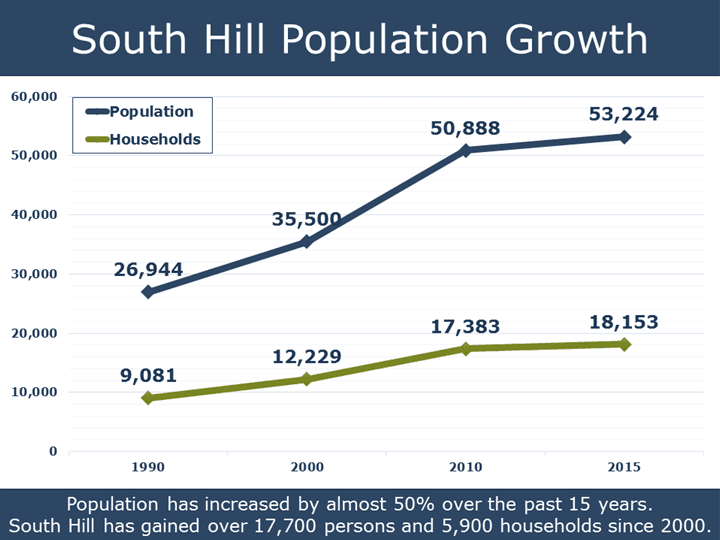 South Hill Population Growth