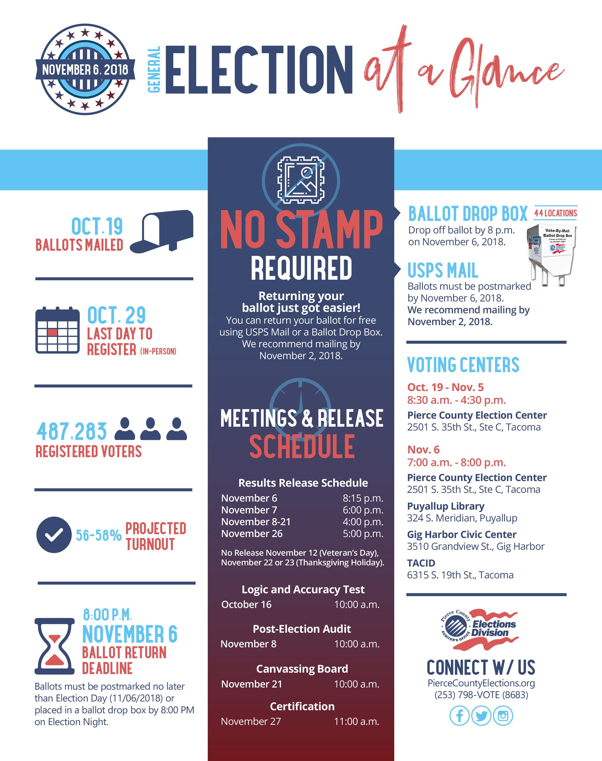 Election at a Glance