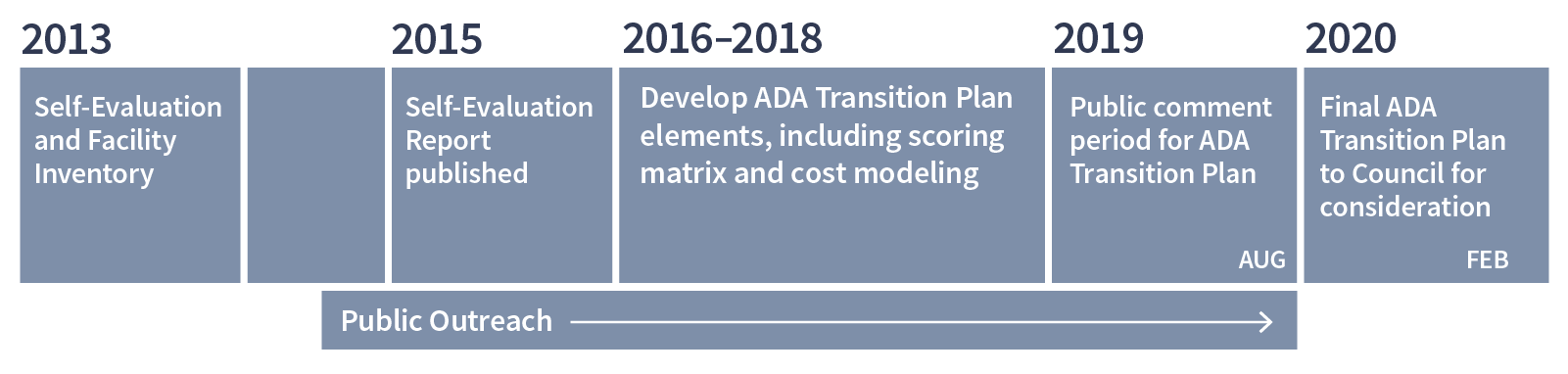 an image of a project timeline for the ADA transition plan. It runs from 2013 to 2020.
